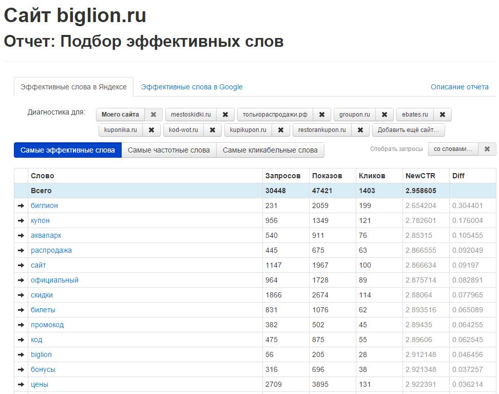 Купони, промокоди і знижки — швидкий аналіз ніші з допомогою інструментів Advse.Ru