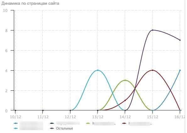Кнопки UpToLike — аналізуємо роботу з соціальними сигналами