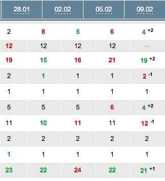 Апдейт Яндекса 9 лютого 2014 року...