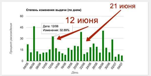 Неймовірне і неможливе, яндекс розбанил сайт))