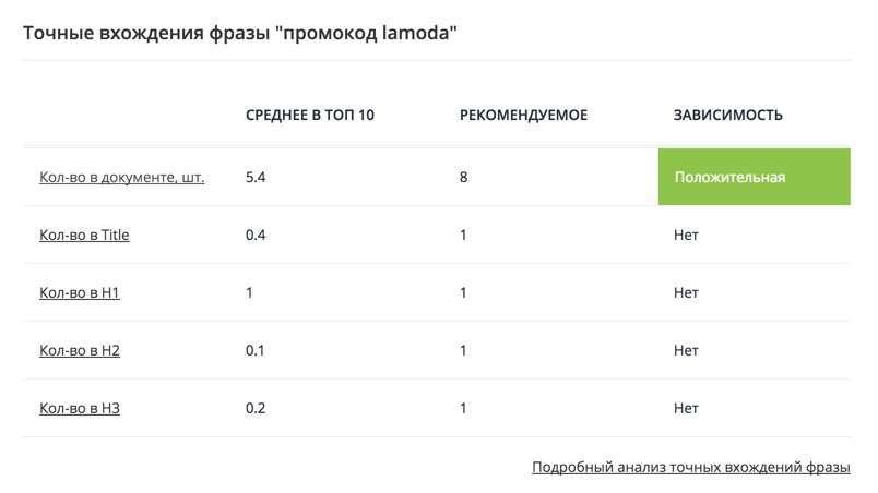 Аналіз текстової релевантності конкурентів у SeoCillin.ru
