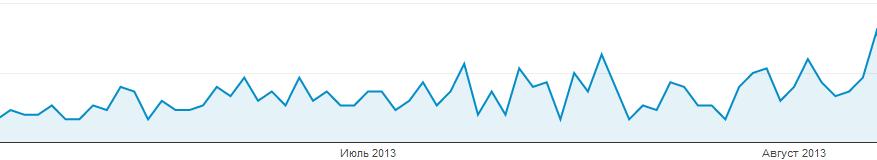 Наш досвід роботи з WebArtex на прикладі фінансового блогу