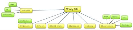 SEO «план» 2012 – повне керівництво для ранжирування сайту в Google