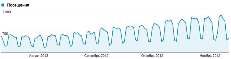 Просування сайтів з великим ТІЦ — від 600 і більше