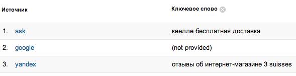 Цікаво сконвертилось «щось» з ask.com