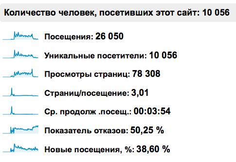 Спалю темку — пиаристый СДЛ за 3 місяці :)
