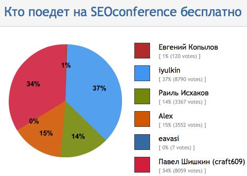 SeoConference: доповіді вже готові і «безкоштовний» щасливчик